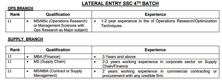 Latest Pak Navy Short service commission jobs 2021